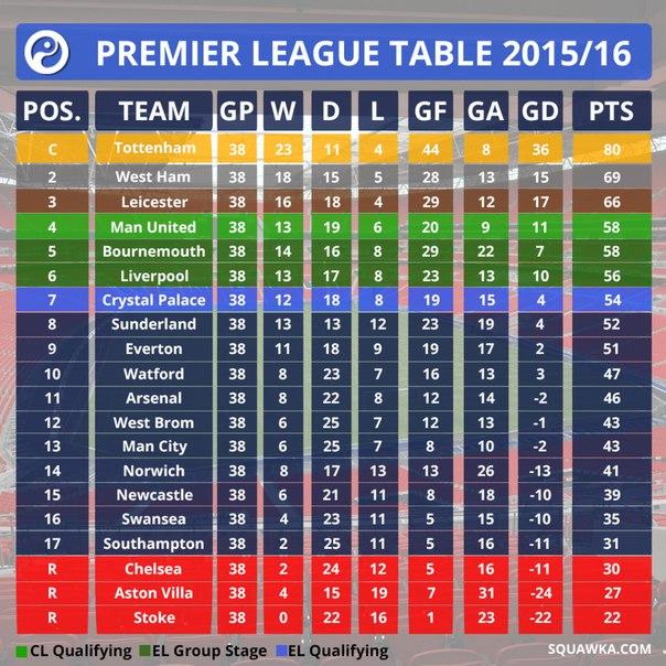 Новая таблица сезона 2015/16