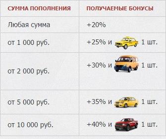Дорогие таксисты, рады сообщить Вам о запуске нового типа автомобилей!