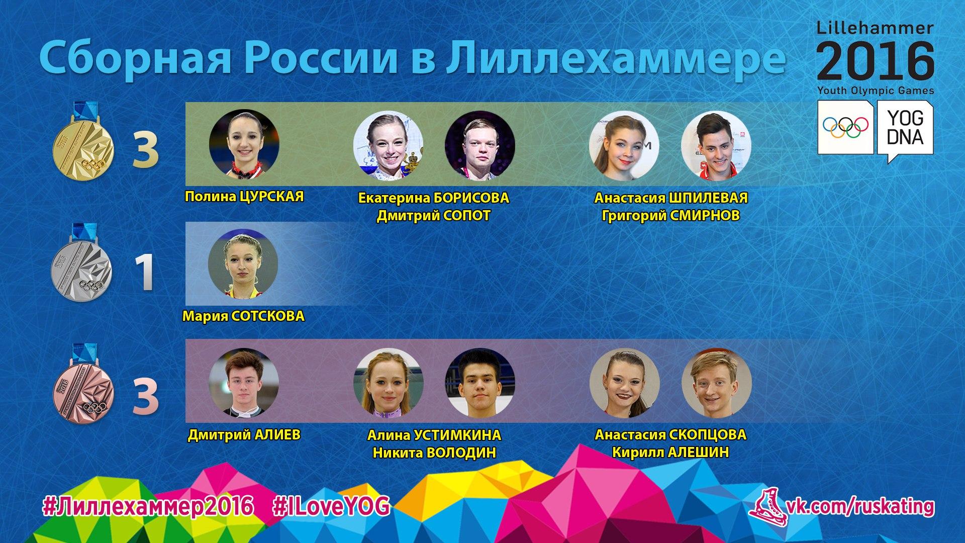 Медальные успехи сборной России в Лиллехаммере