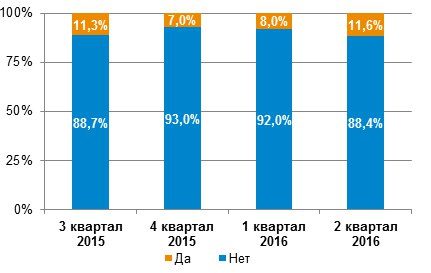 Аналитика МСП Банка: на рынке кредитования увеличивается потребность МСП в банковском финансировании
