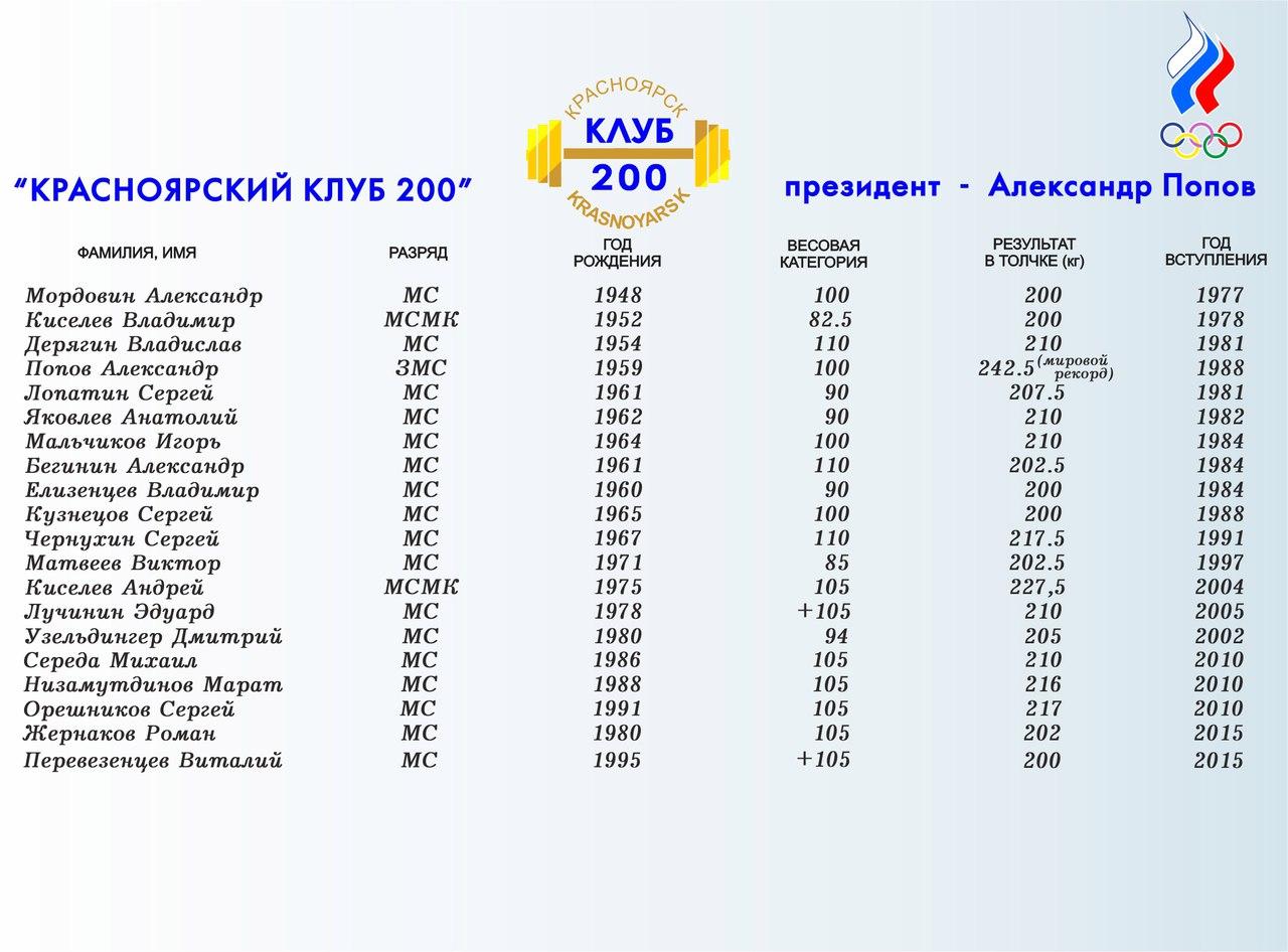 Красноярский клуб 200 ( тяжелая атлетика )