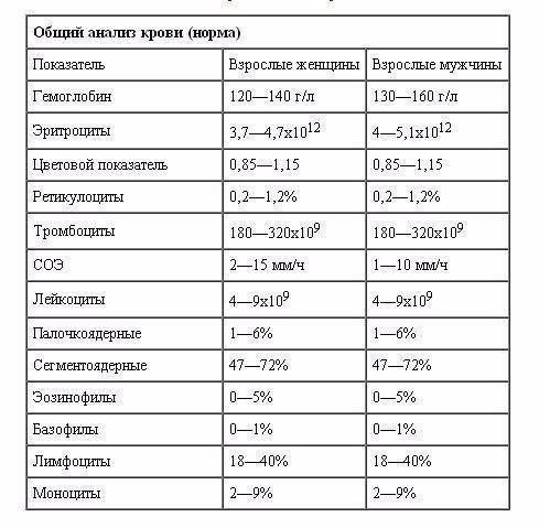 По в анализе крови норма у беременных
