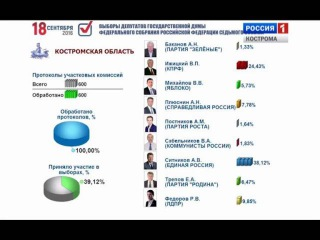 В Костромской области подведены предварительные итоги выборов