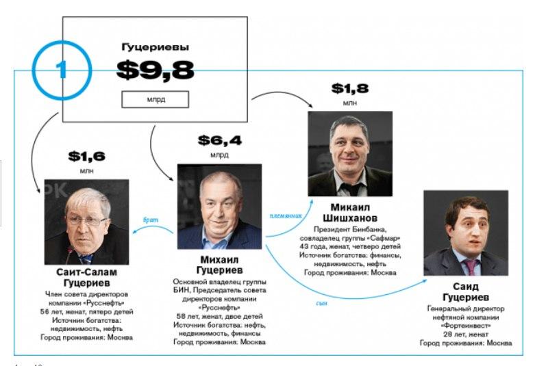 рейтинг самых богатых семей россии 2016 рады