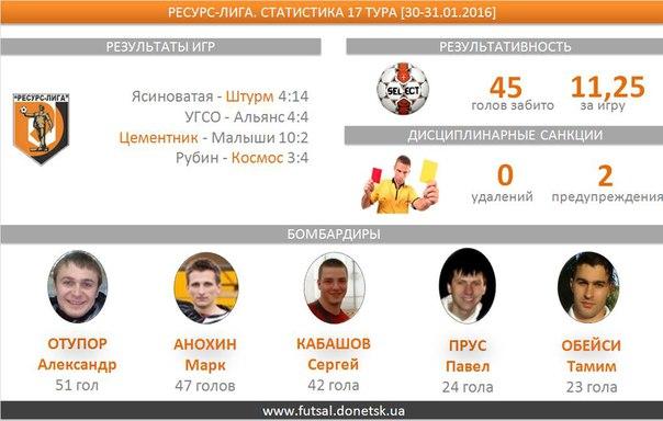В четырех  матчах семнадцатого тура  было забито 45 голов, средняя результативность — 11,25. По четыре  мяча забили Стропель Роман (Цементник) и Бондаренко Дмитрий (Штурм)