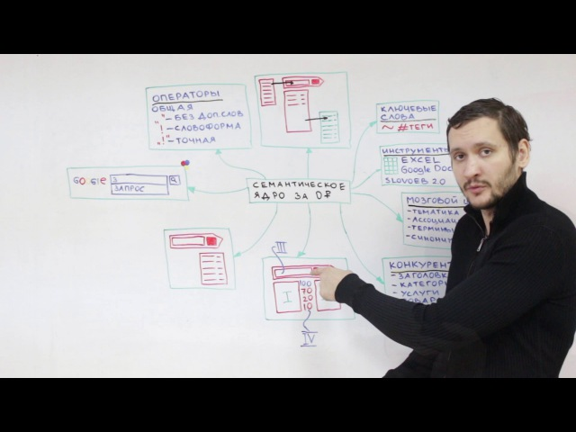 Как бесплатно собрать семантическое ядро для SEO