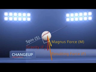 Magnus Effect of a Changeup