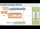 Virtual Memory: 11 TLB Example