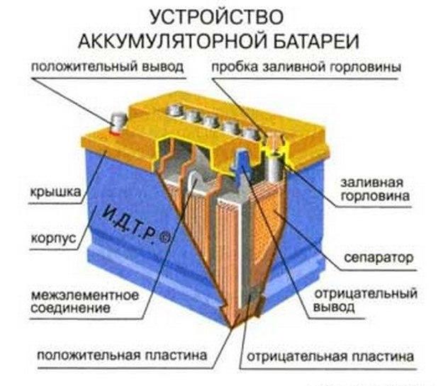 Автомобильные аккумуляторные батареи (эксплуатация, обслуживание и ремонт)  Аккумуляторная батарея — химический источник электрического тока, состоящий из объединения (батареи) нескольких отдельных элементов питания.