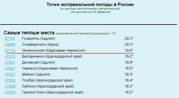 Аномально теплая погода в станице Зеленчукской