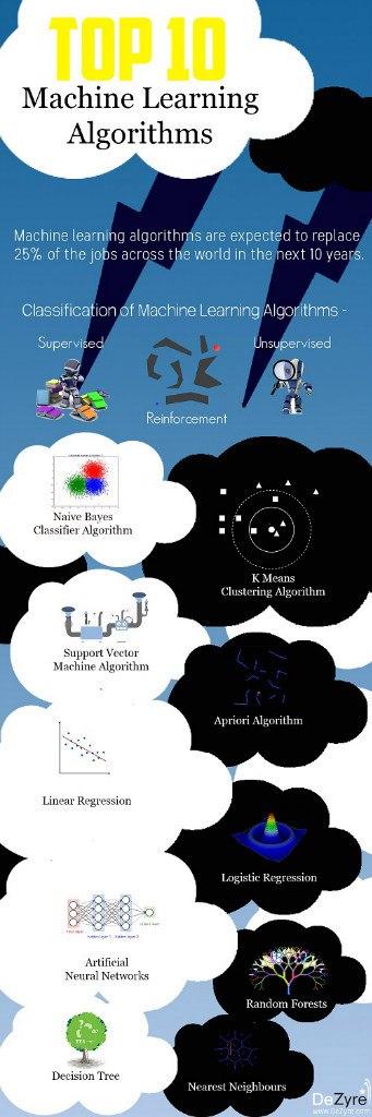 топ 10 алгоритмов машинного обучения