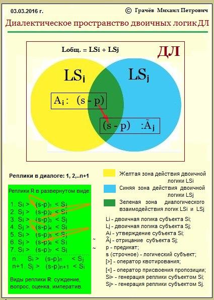 диалектическое пространство двоичных логик