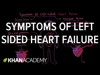 Symptoms of left sided heart failure | Circulatory System and Disease | NCLEX-RN | Khan Academy