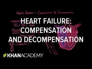 Compensation and decompensation in heart failure | NCLEX-RN | Khan Academy