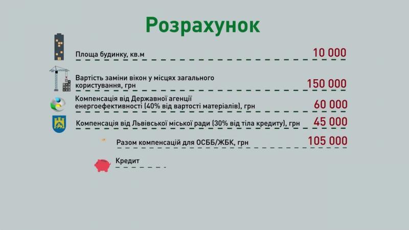 Розрахунок компенсації для ОСББ