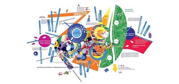 Модель органики города, функционирующего по принципам фантасмагорического существа (авторская иллюстрация)