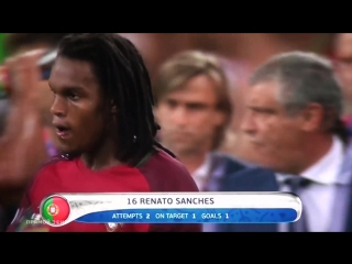 Renato Sanches Goal -- Poland vs Portugal