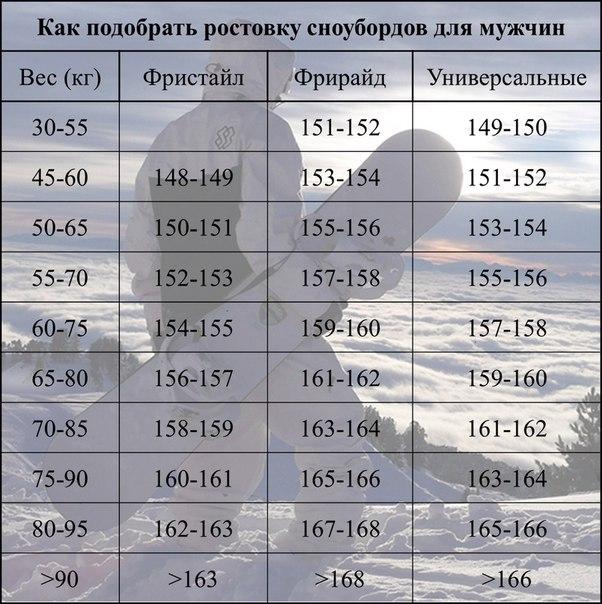 be698a15cf7c При приблизительном определении высоты борда нужно ориентироваться на то,  что для фрирайда доска должна быть на 90 пунктов больше показателя веса  райдера, ...