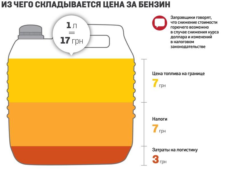 Цена на нефть марки Brent упала до $27,91 за баррель - Цензор.НЕТ 1883
