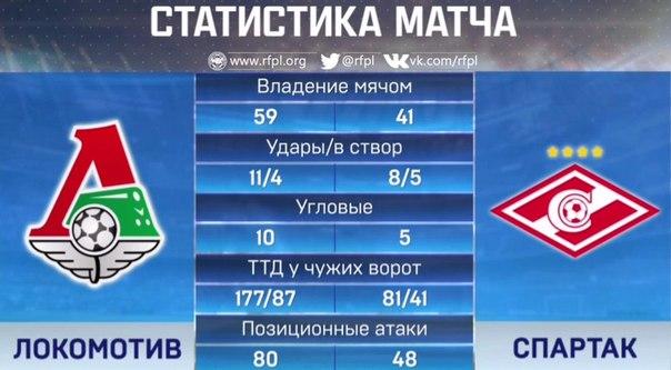 Прогнозы на футбол статистика футбольных матчей