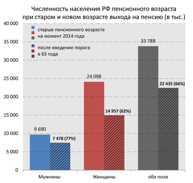 Дума повысила пенсионный возраст чиновникам. На очереди- остальные россияне.