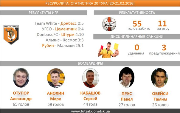 В пяти  матчах двадцатого тура  было забито 55 голов, средняя результативность — 11. По шесть мячей забили Сергей Волченко и Константин Скопец (оба Рубин)