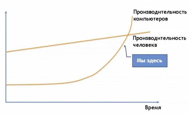 производительность компьютера и человека