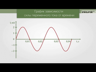 42. Получение и передача переменного электрического тока. Трансформатор