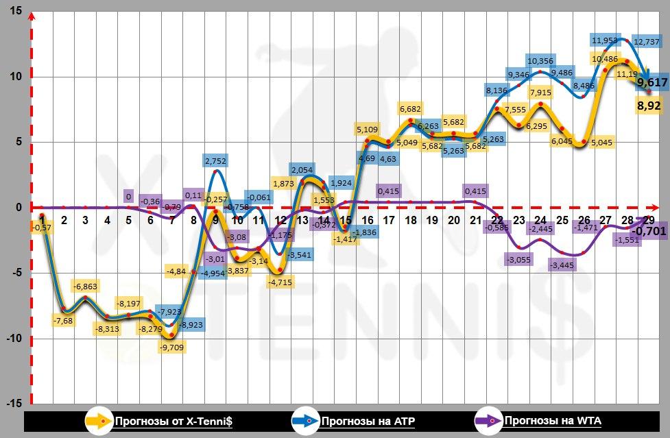 График профита прогнозов от X-Tenni$ за февраль 2016 года