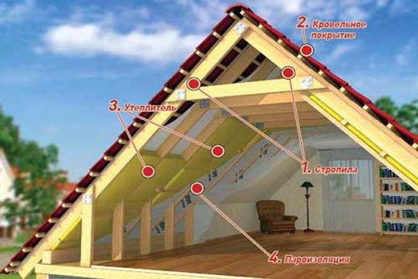 Утепление потолков в деревянном доПодсвечники из проволоНаборы