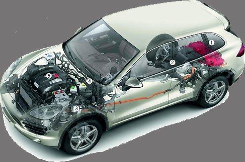 Ремонт Porsche Cayenne