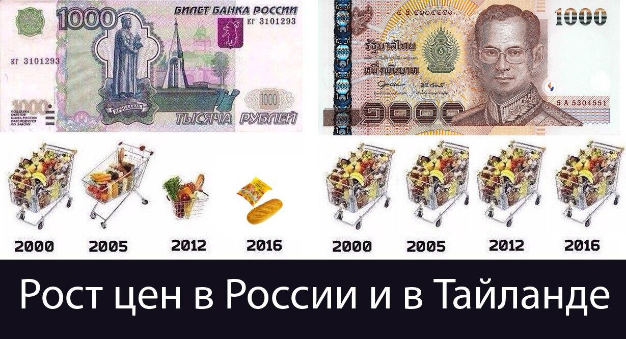 сколько уходит на еду в москве