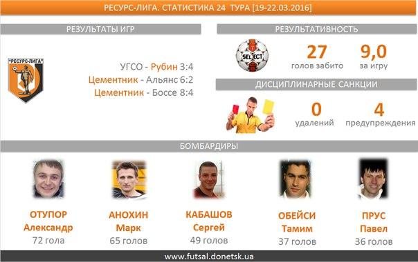 В трех  матчах двадцать четвертого тура  было забито 27 голов, средняя результативность — 9,0. Семь мячей забил Игорь Чернявский (Цементник)
