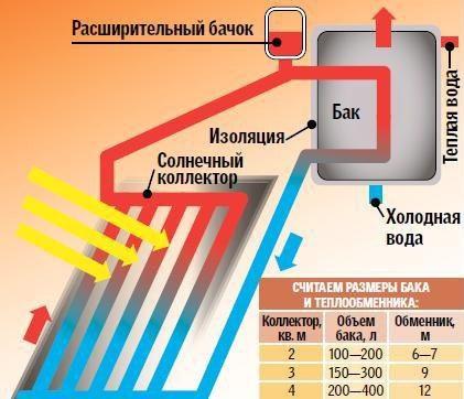 Солнечные коллектора для нагрева воды своими руками 197