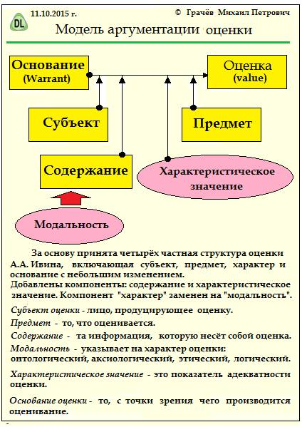 Модель аргументации Ивина