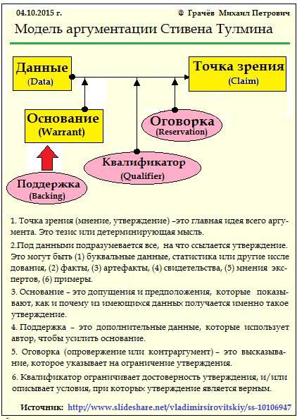 модель аргументации Тулмина
