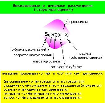 оценки структура