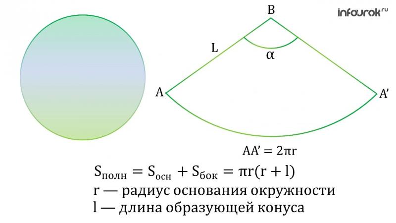 геом11 площадь поверхн конуса