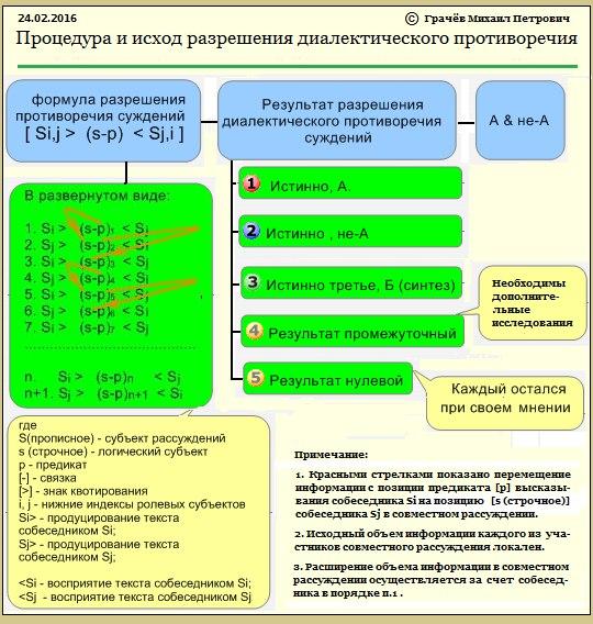 Формула диалога в Элементарной диалектической логике