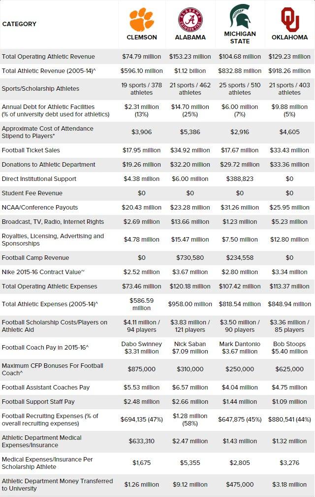 Таблица финансовых показателей NCAAF за 2013-14гг.