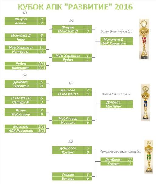 Донбасс-Боссе завоевал Малый кубок, за Элитный кубок сразятся Монолит Д с МФК Харцызск, а Малый кубой разыграют Донбасс и Моспино