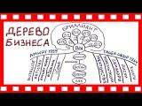 Amway ДЕРЕВО БИЗНЕСА система Декстера Ягера Yager Group
