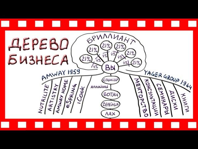 Amway: ДЕРЕВО БИЗНЕСА | система Декстера Ягера Yager Group