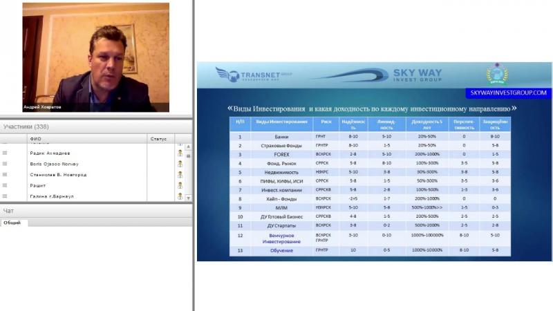 Виды инвестирования и какая доходность по каждому инвестиционному направлению [HD, 720p]