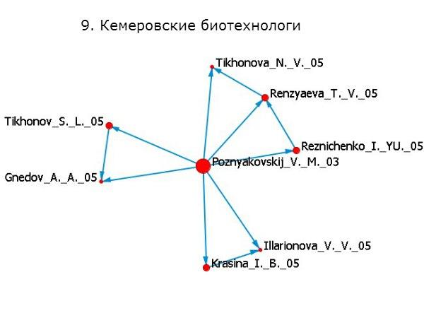 биотехнологи