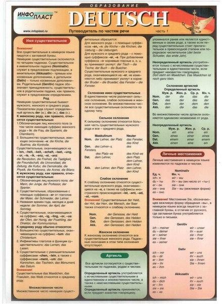 Времена немецкого языка в таблицах и схемах