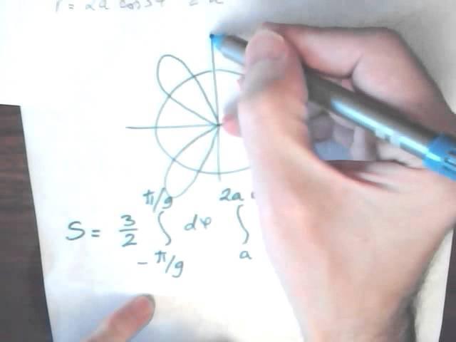 Уроки интегрирования площади в полярных координатах Графики репетитора