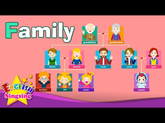 Kids vocabulary Family family members tree Learn English educational video for kids