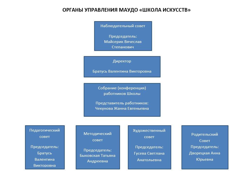 Органы управления школы искусств г. Сыктывкар