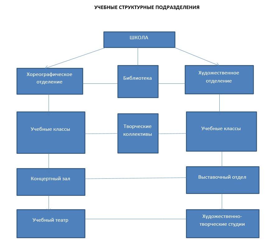 Структурные подразделения Школы искусств г. Сыктывкар